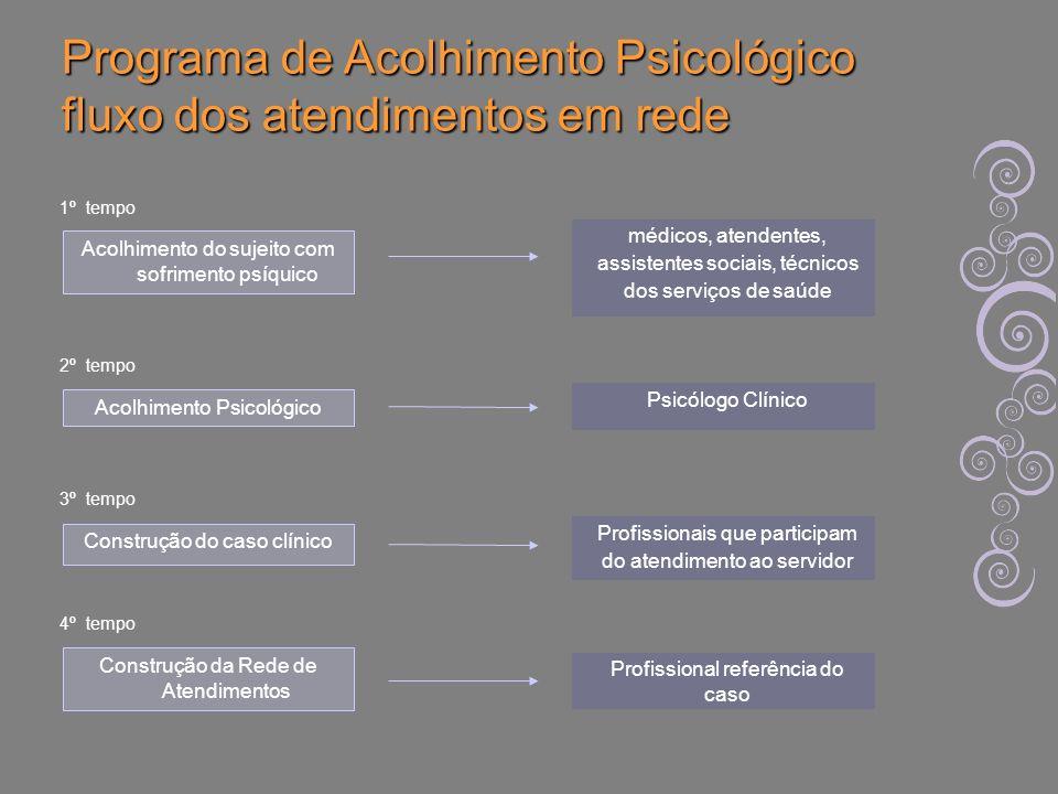 Programa de Acolhimento Psicológico fluxo dos atendimentos em rede