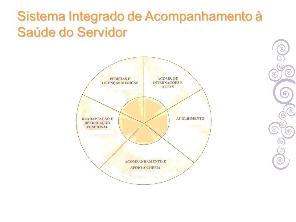Sistema Integrado de Acompanhamento à Saúde do Servidor