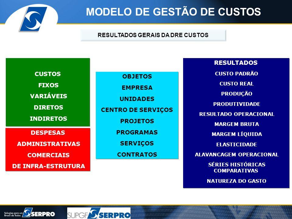 MODELO DE GESTÃO DE CUSTOS