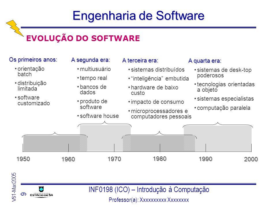 EVOLUÇÃO DO SOFTWARE 1950 1960 1970 1980 1990 2000 Os primeiros anos: