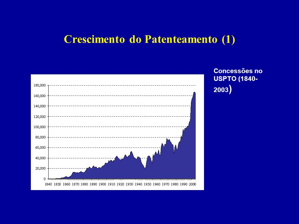Crescimento do Patenteamento (1)