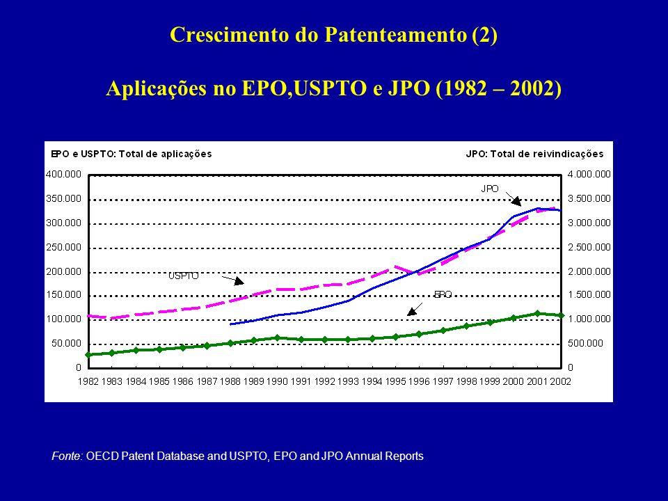 Crescimento do Patenteamento (2) Aplicações no EPO,USPTO e JPO (1982 – 2002)