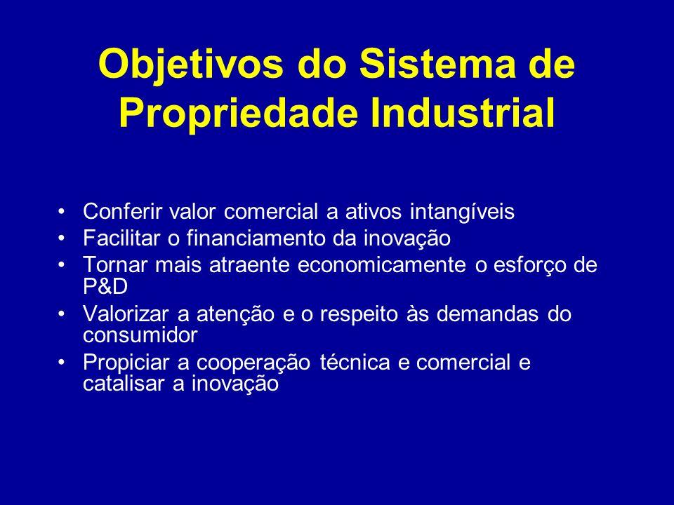 Objetivos do Sistema de Propriedade Industrial