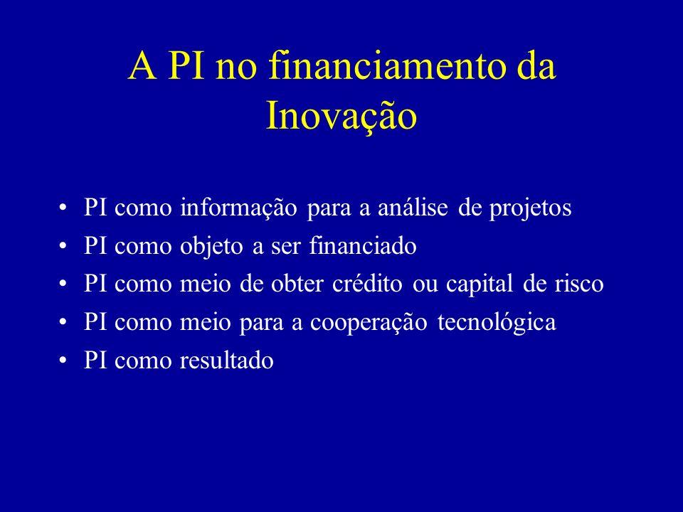 A PI no financiamento da Inovação