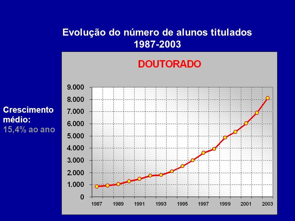 Evolução do número de alunos titulados 1987-2003