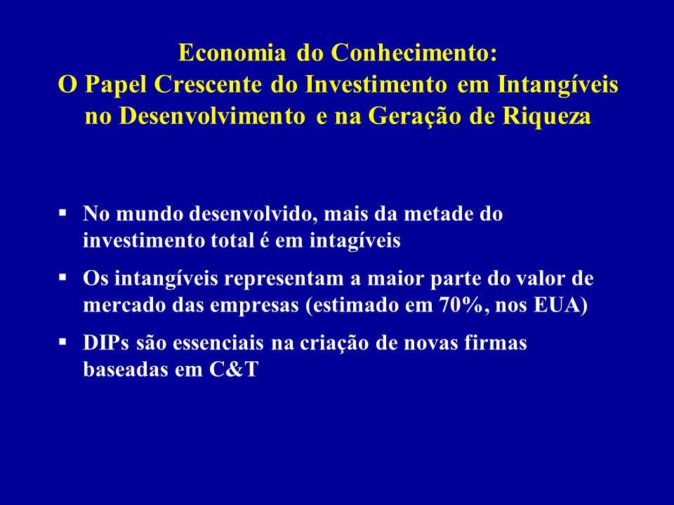 Economia do Conhecimento: O Papel Crescente do Investimento em Intangíveis no Desenvolvimento e na Geração de Riqueza
