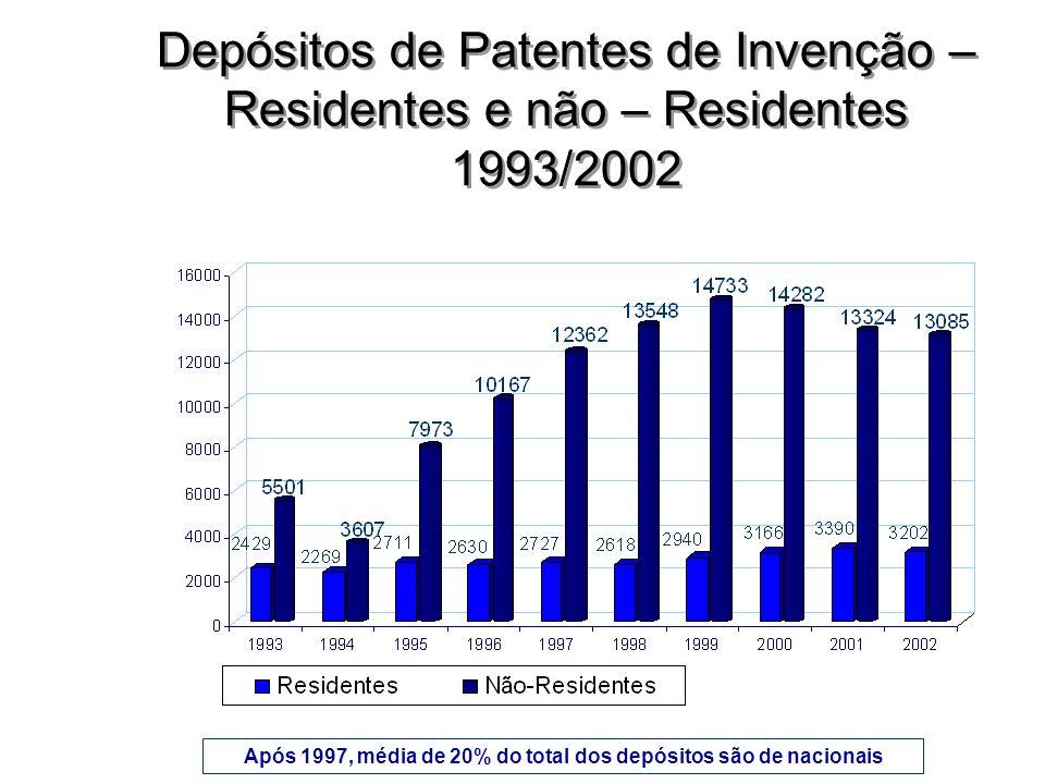 Após 1997, média de 20% do total dos depósitos são de nacionais