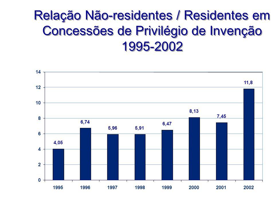 Relação Não-residentes / Residentes em Concessões de Privilégio de Invenção 1995-2002