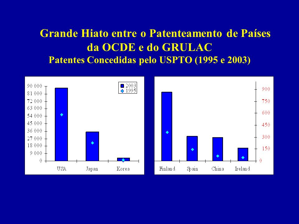 Grande Hiato entre o Patenteamento de Países da OCDE e do GRULAC Patentes Concedidas pelo USPTO (1995 e 2003)