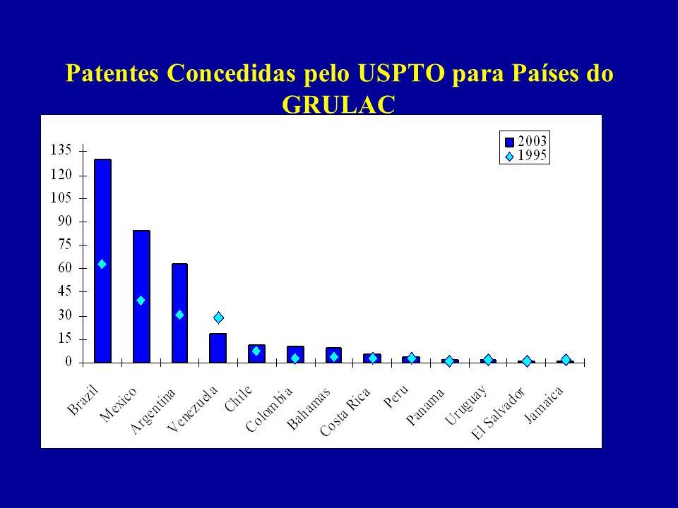 Patentes Concedidas pelo USPTO para Países do GRULAC