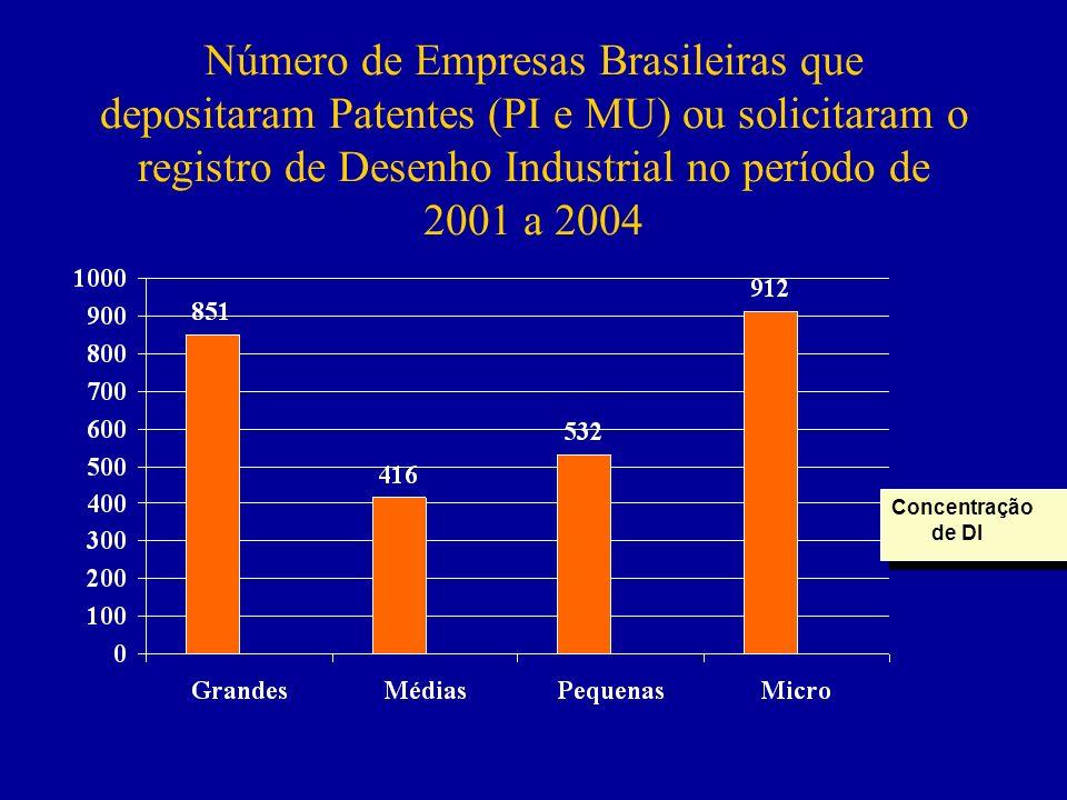 Número de Empresas Brasileiras que depositaram Patentes (PI e MU) ou solicitaram o registro de Desenho Industrial no período de 2001 a 2004