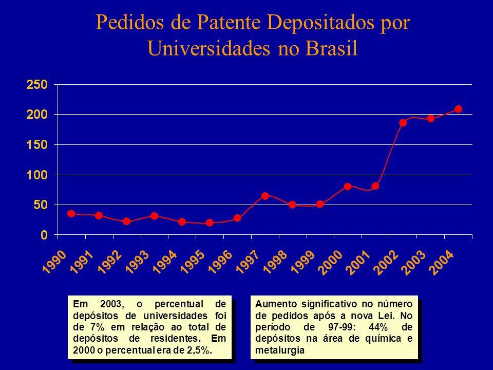 Pedidos de Patente Depositados por Universidades no Brasil