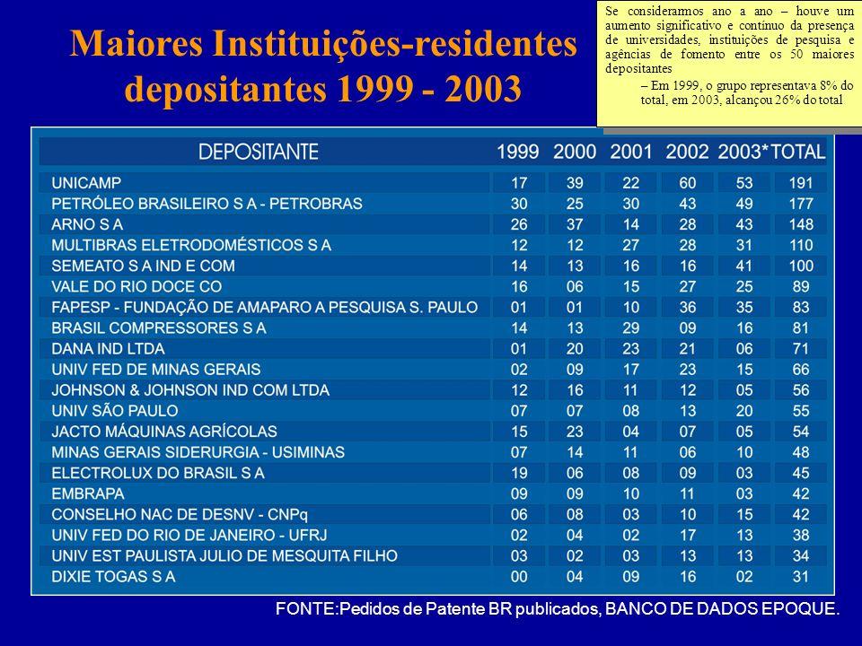 Maiores Instituições-residentes depositantes 1999 - 2003