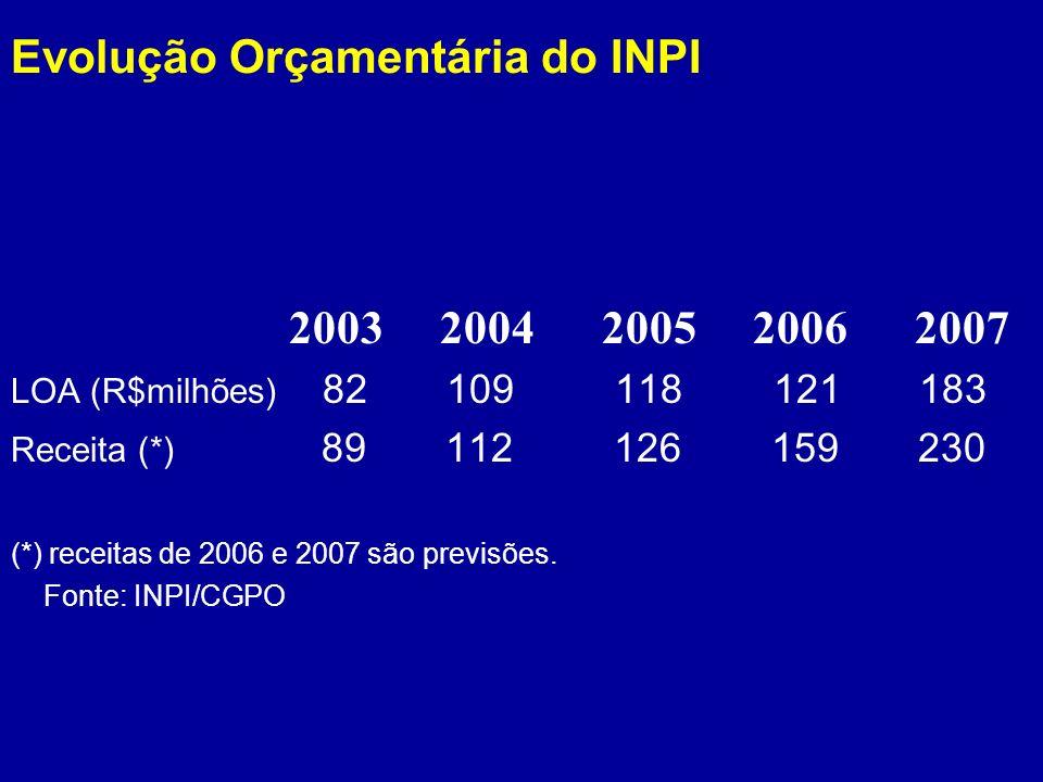 Evolução Orçamentária do INPI