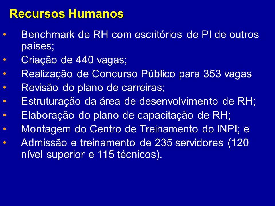 Recursos Humanos Benchmark de RH com escritórios de PI de outros países; Criação de 440 vagas; Realização de Concurso Público para 353 vagas.