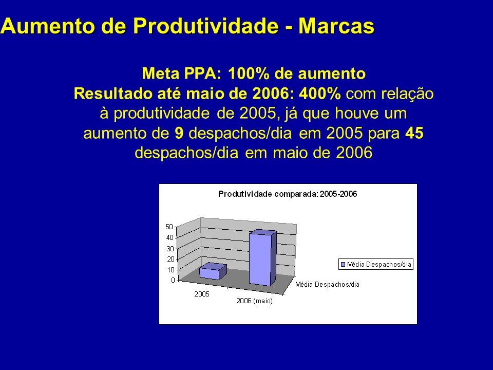 Aumento de Produtividade - Marcas