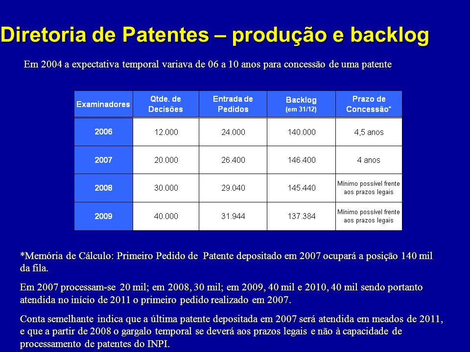 Diretoria de Patentes – produção e backlog