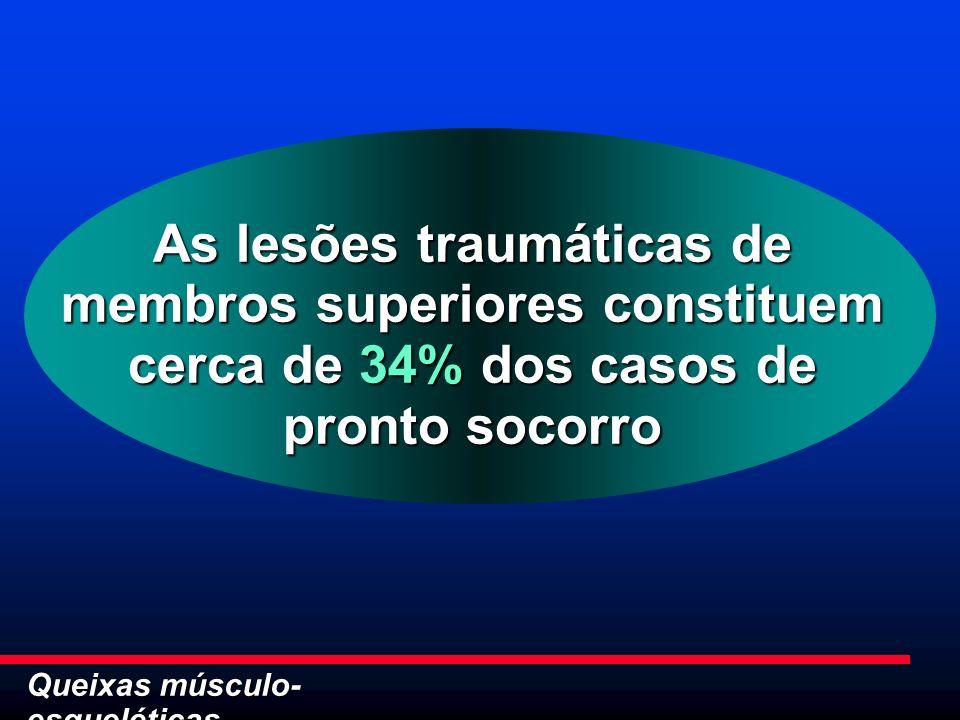 As lesões traumáticas de membros superiores constituem cerca de 34% dos casos de pronto socorro