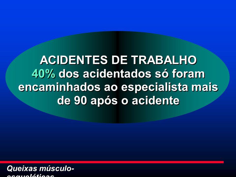 ACIDENTES DE TRABALHO 40% dos acidentados só foram encaminhados ao especialista mais de 90 após o acidente.