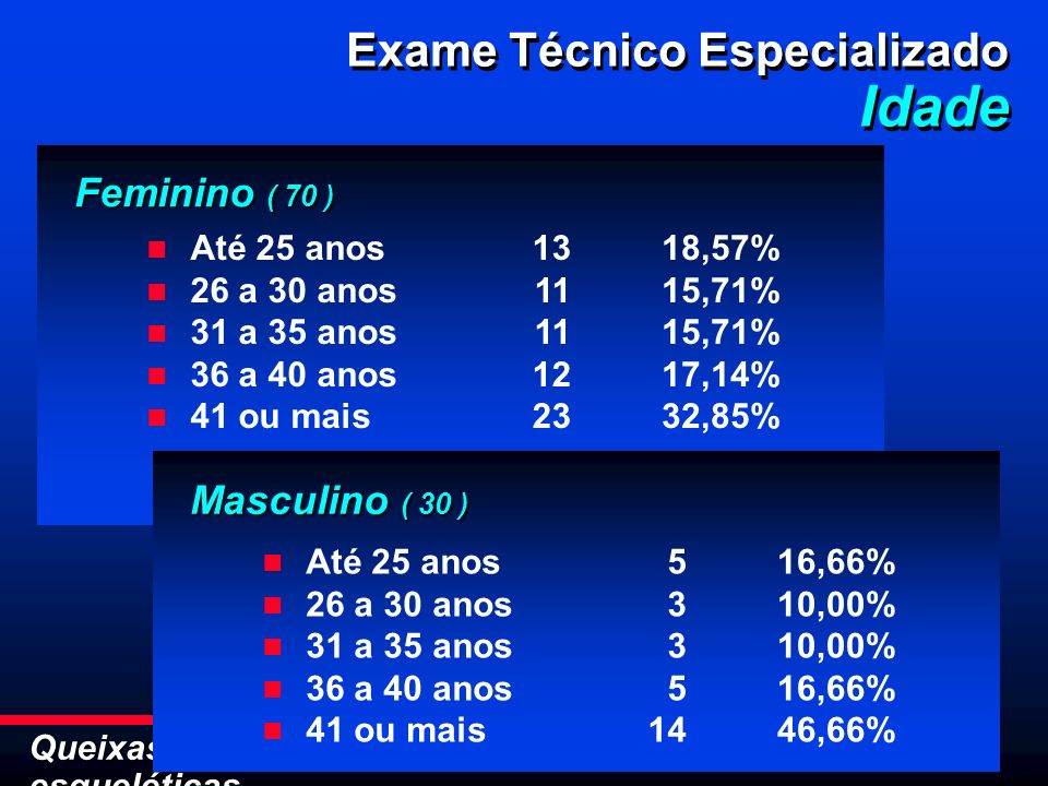 Idade Exame Técnico Especializado Feminino ( 70 ) Masculino ( 30 )