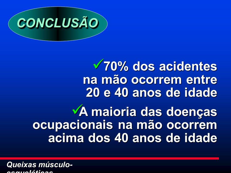 CONCLUSÃO 70% dos acidentes na mão ocorrem entre 20 e 40 anos de idade.