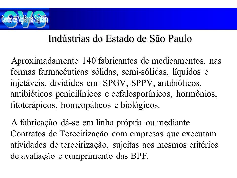 CVS Indústrias do Estado de São Paulo