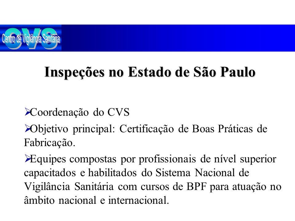 Inspeções no Estado de São Paulo