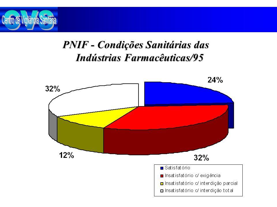 PNIF - Condições Sanitárias das Indústrias Farmacêuticas/95