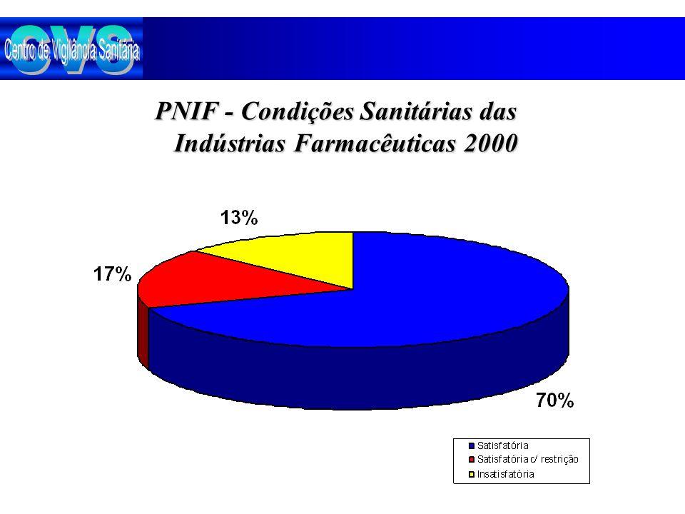 PNIF - Condições Sanitárias das Indústrias Farmacêuticas 2000