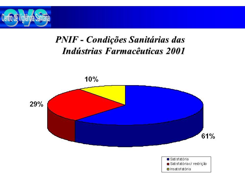 PNIF - Condições Sanitárias das Indústrias Farmacêuticas 2001