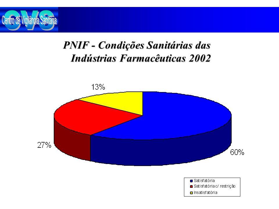 PNIF - Condições Sanitárias das Indústrias Farmacêuticas 2002