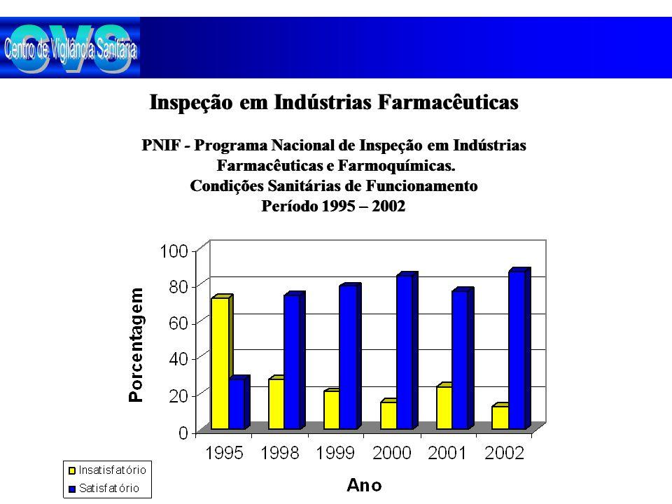 CVS Inspeção em Indústrias Farmacêuticas