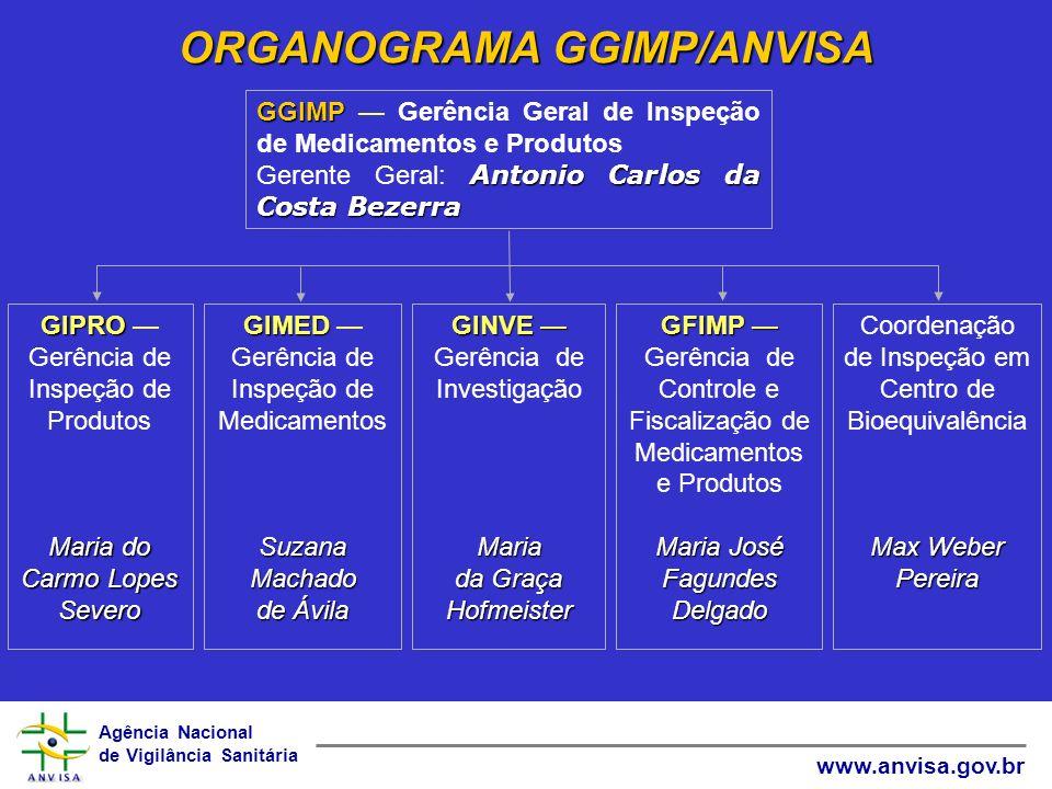 ORGANOGRAMA GGIMP/ANVISA