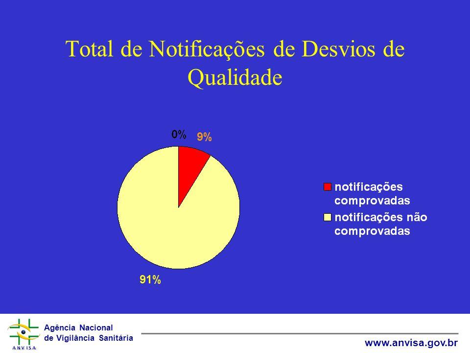 Total de Notificações de Desvios de Qualidade