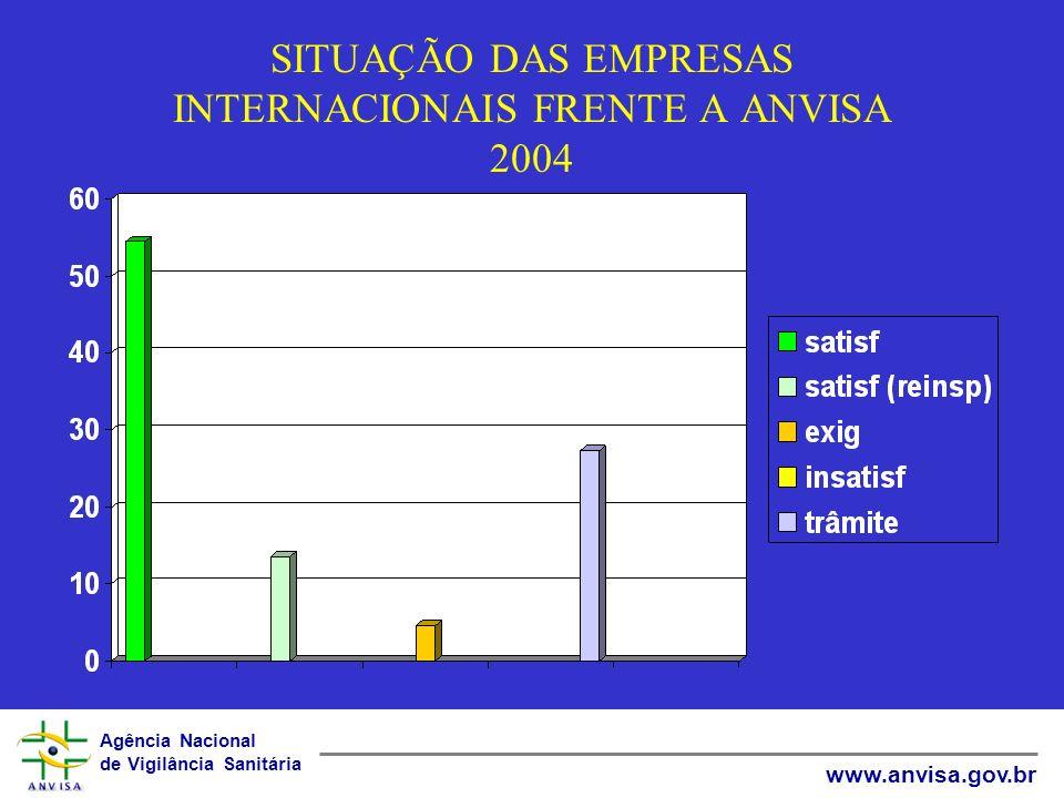 SITUAÇÃO DAS EMPRESAS INTERNACIONAIS FRENTE A ANVISA 2004