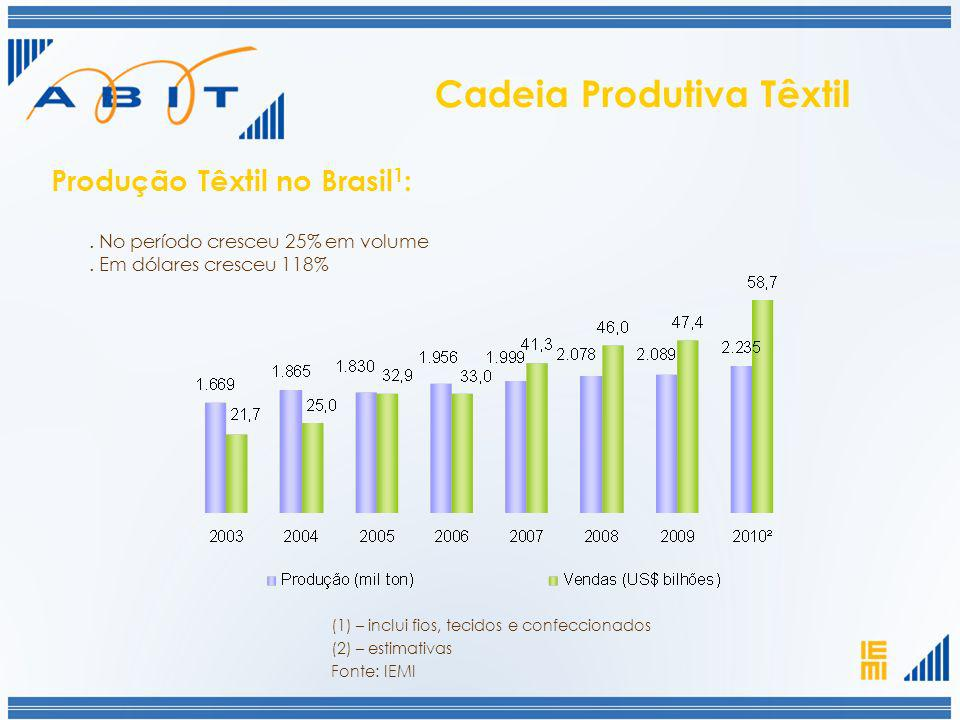 Cadeia Produtiva Têxtil