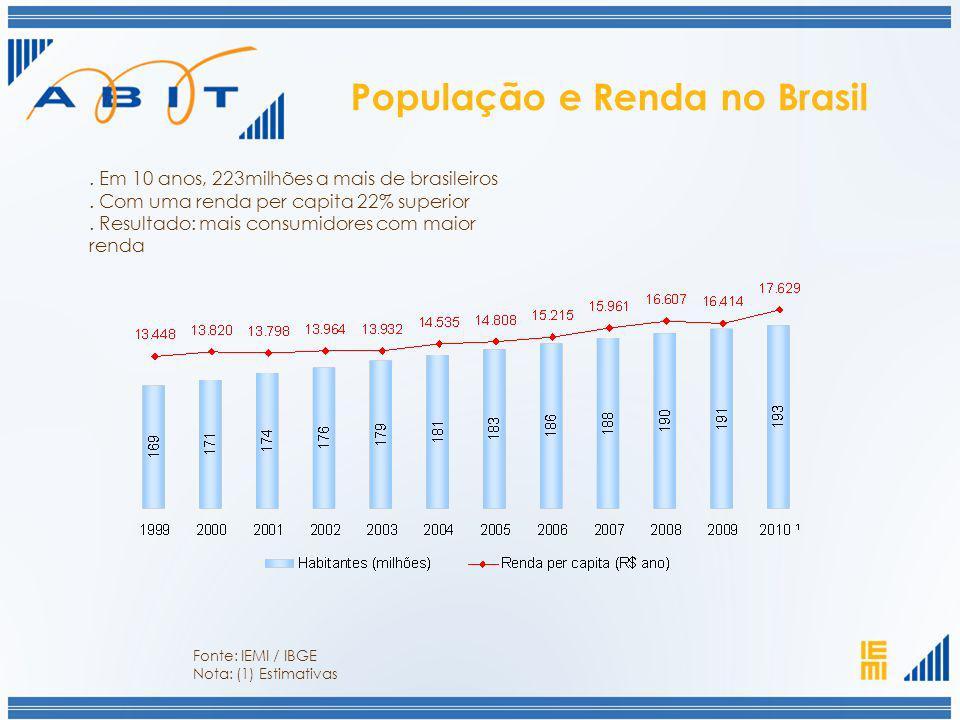 População e Renda no Brasil