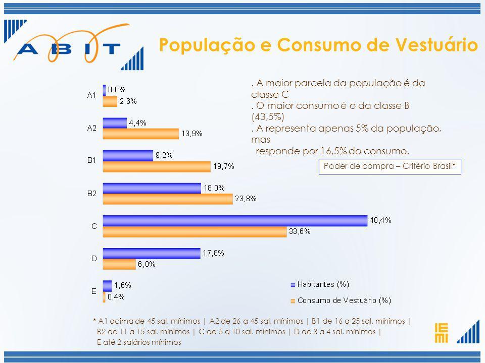População e Consumo de Vestuário