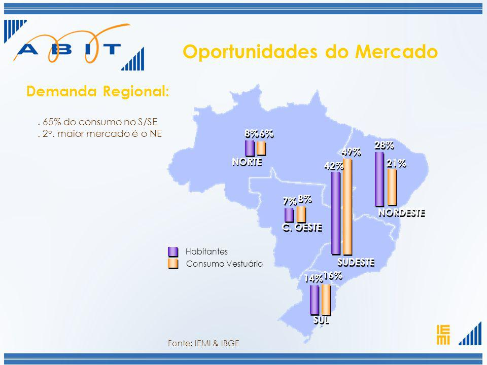 Oportunidades do Mercado