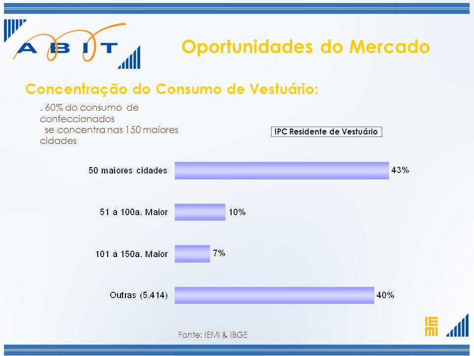 Oportunidades do Mercado IPC Residente de Vestuário