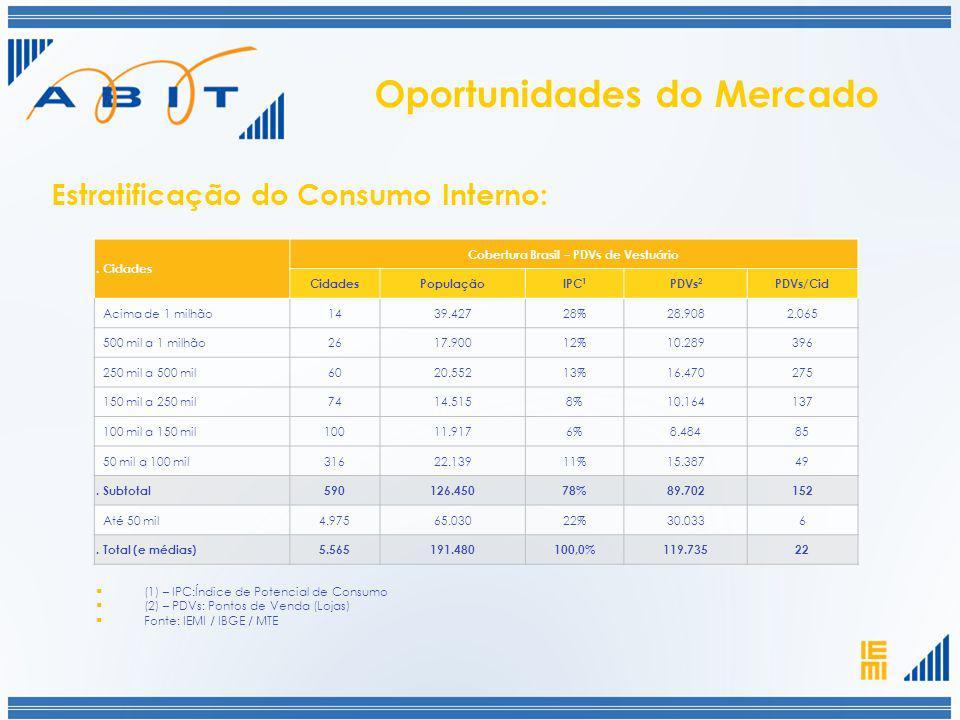 Oportunidades do Mercado Cobertura Brasil – PDVs de Vestuário