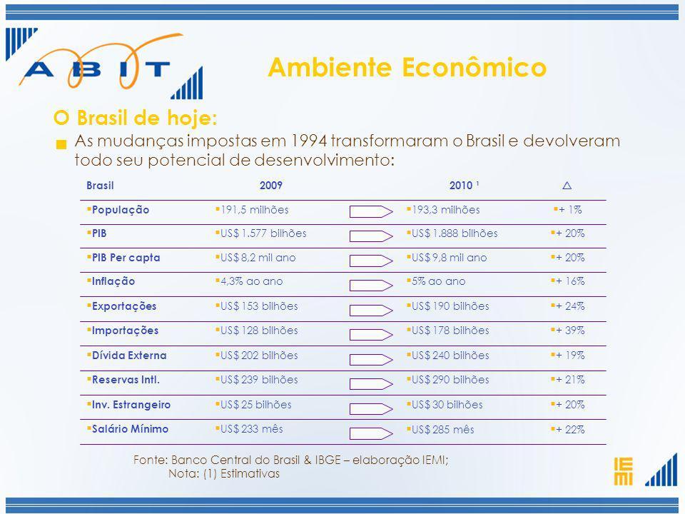 Ambiente Econômico O Brasil de hoje: