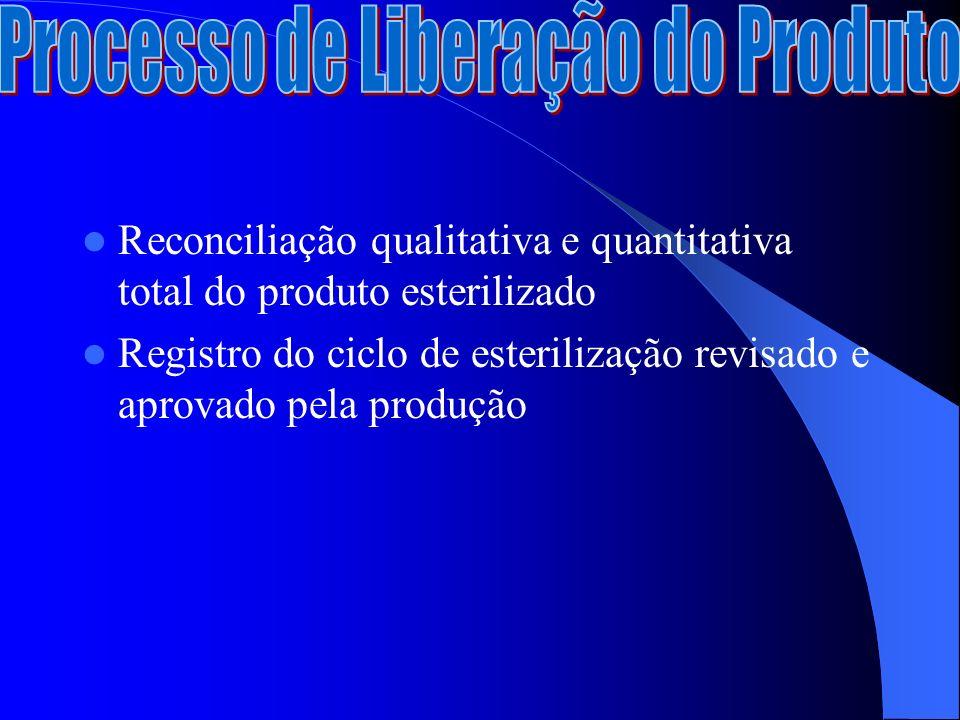Processo de Liberação do Produto