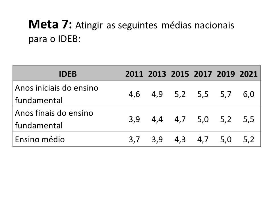 Meta 7: Atingir as seguintes médias nacionais para o IDEB: