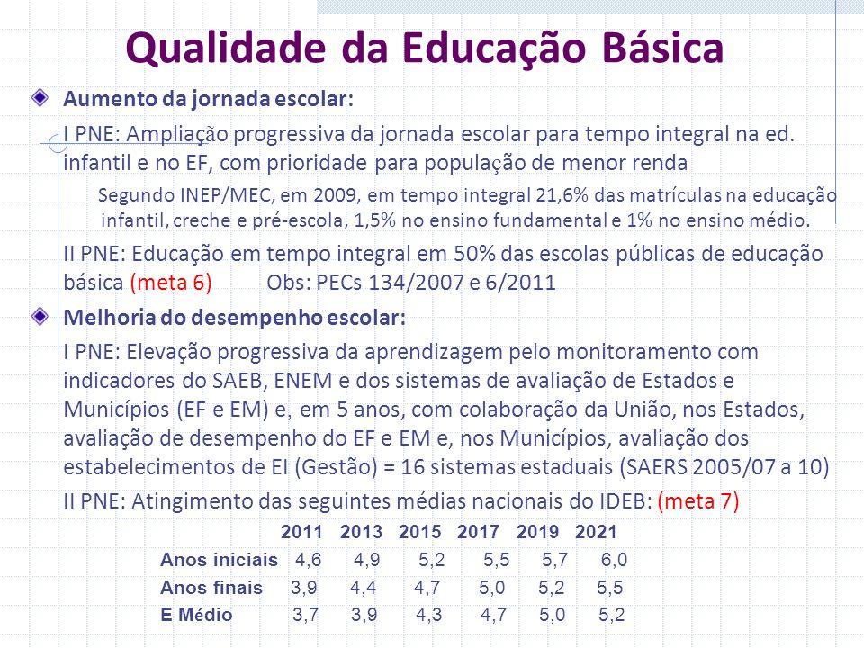 Qualidade da Educação Básica