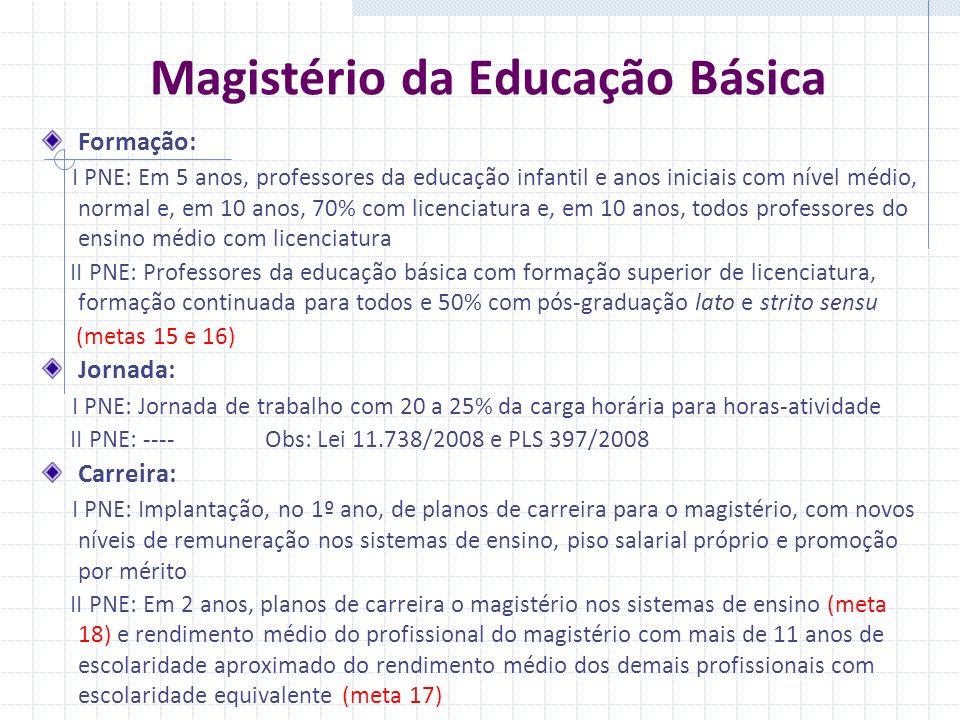 Magistério da Educação Básica