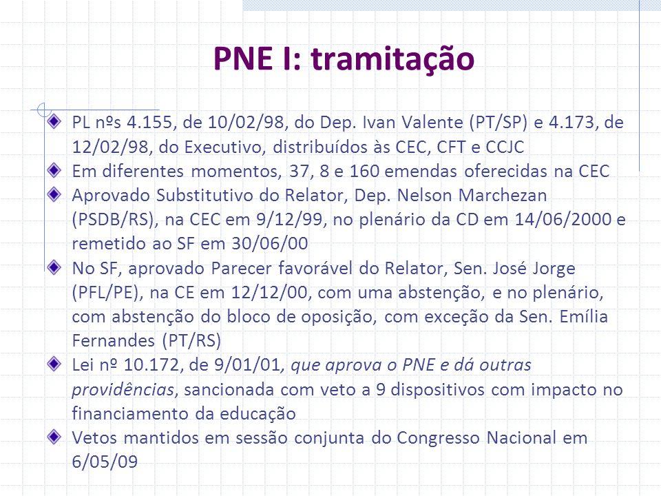 PNE I: tramitação PL nºs 4.155, de 10/02/98, do Dep. Ivan Valente (PT/SP) e 4.173, de 12/02/98, do Executivo, distribuídos às CEC, CFT e CCJC.