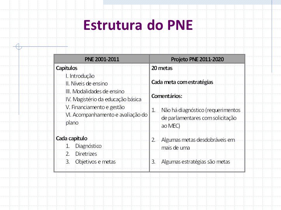 Estrutura do PNE