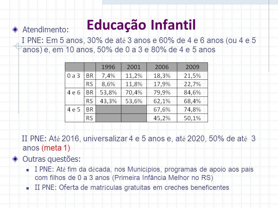 Educação Infantil Atendimento: