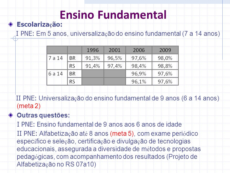 Ensino Fundamental Escolarização: